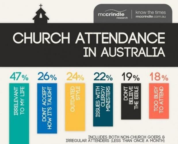 Aproape jumătate dintre australieni cred că frecventarea bisericii nu este importantă